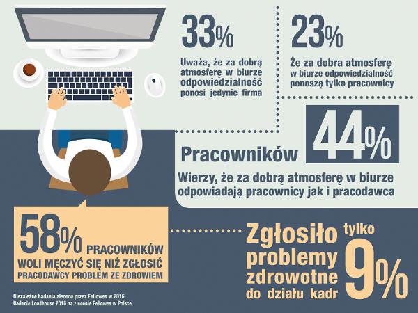 Bądź Ergo - statystyki dotyczące dobrej atmosfery w miejscu pracy