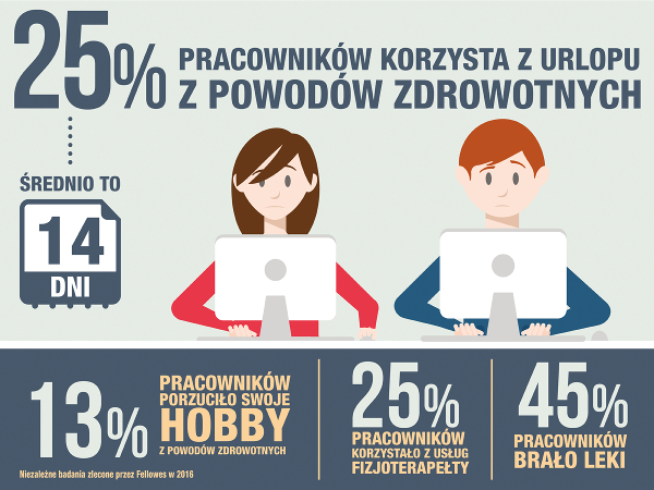 Bądź Ergo - statystyki dotyczące wpływu ergonomii miejsca pracy na zdrowie